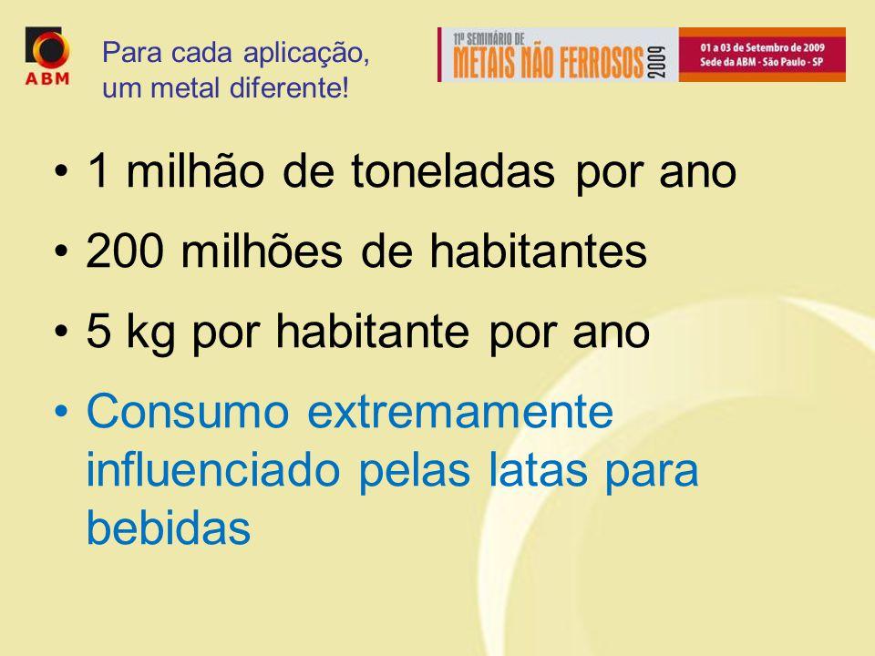 1 milhão de toneladas por ano 200 milhões de habitantes