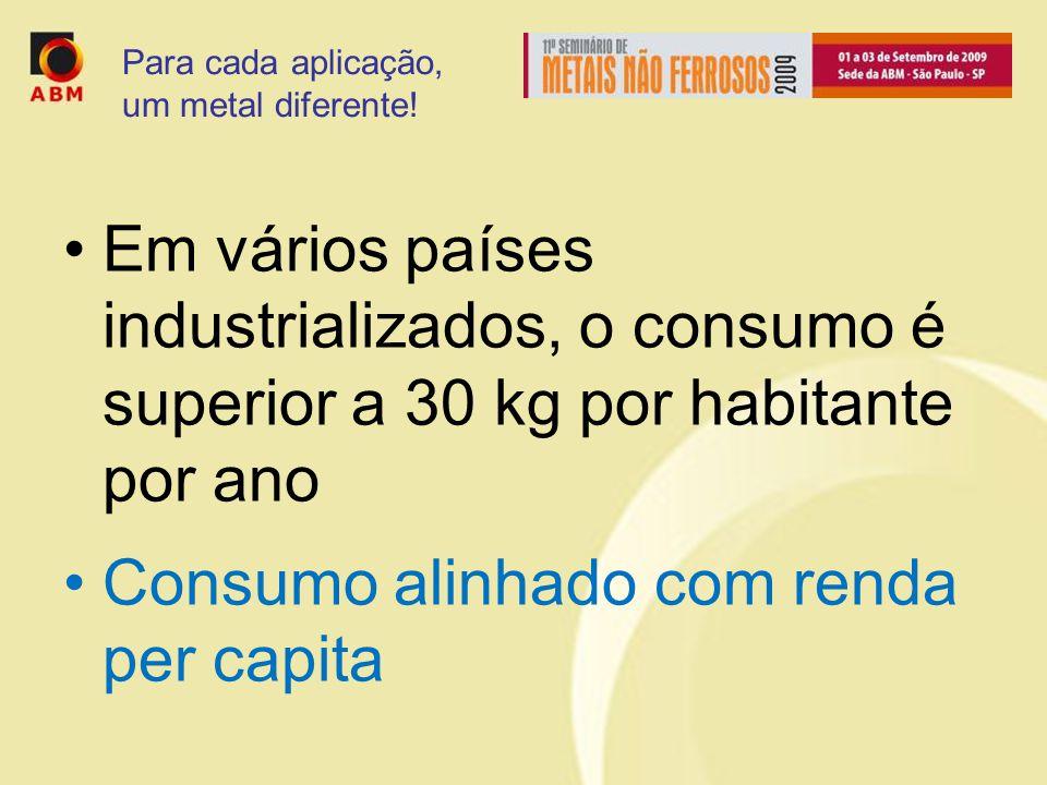 Consumo alinhado com renda per capita