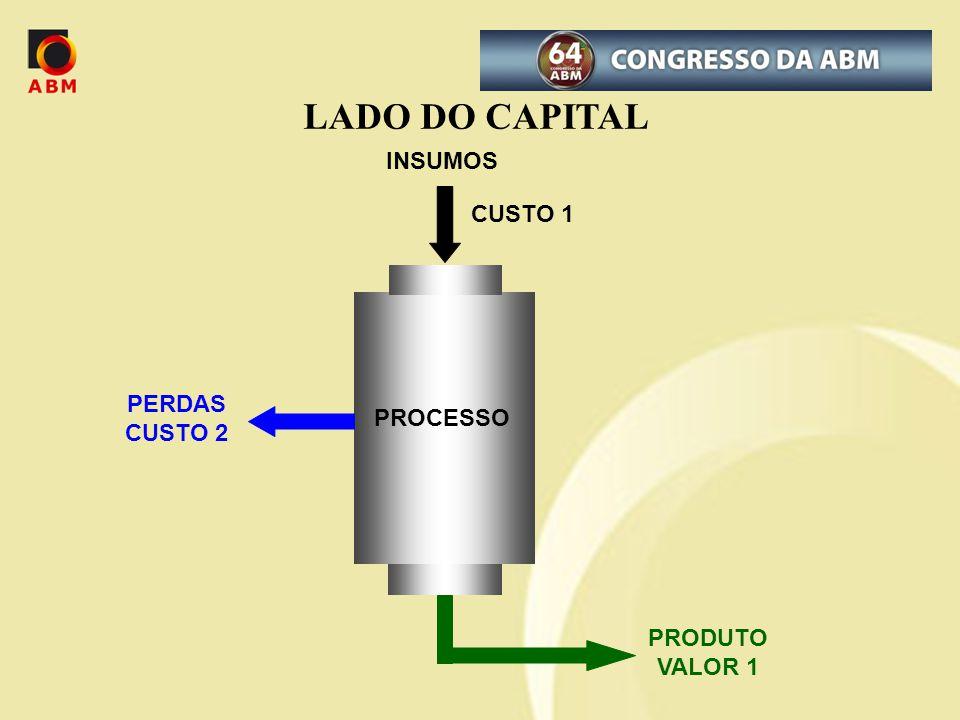 LADO DO CAPITAL INSUMOS CUSTO 1 PERDAS CUSTO 2 PROCESSO