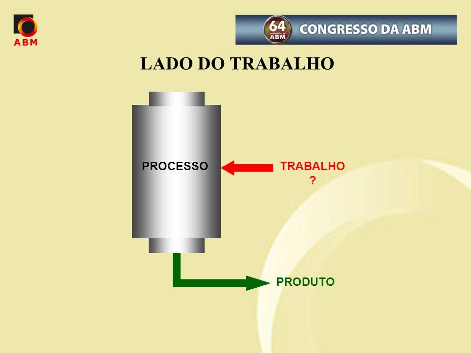 LADO DO TRABALHO PROCESSO TRABALHO PRODUTO