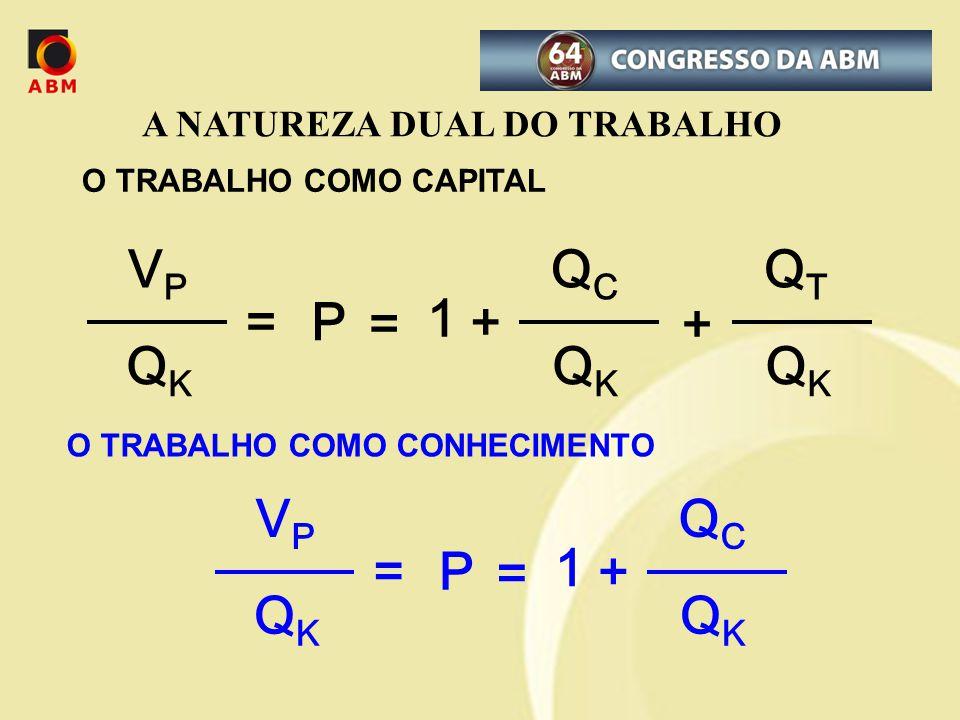 QC QK = 1 + VP P QT QC QK = 1 + VP P A NATUREZA DUAL DO TRABALHO