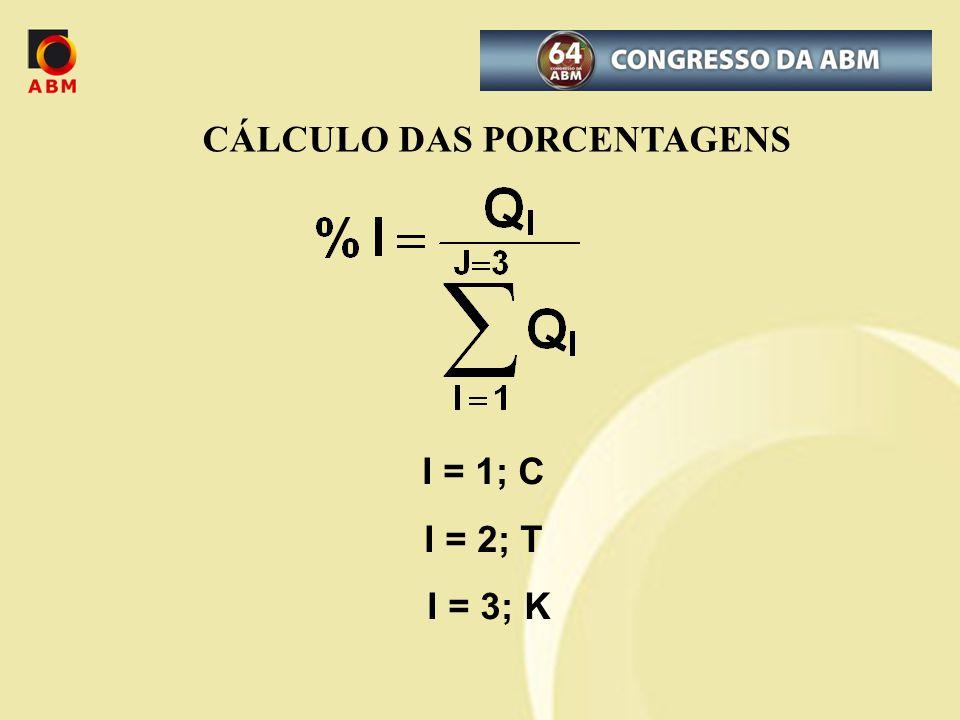CÁLCULO DAS PORCENTAGENS