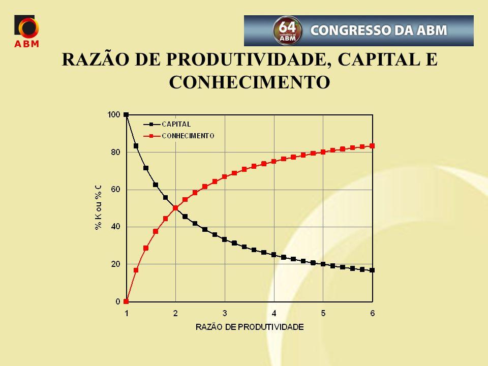 RAZÃO DE PRODUTIVIDADE, CAPITAL E CONHECIMENTO