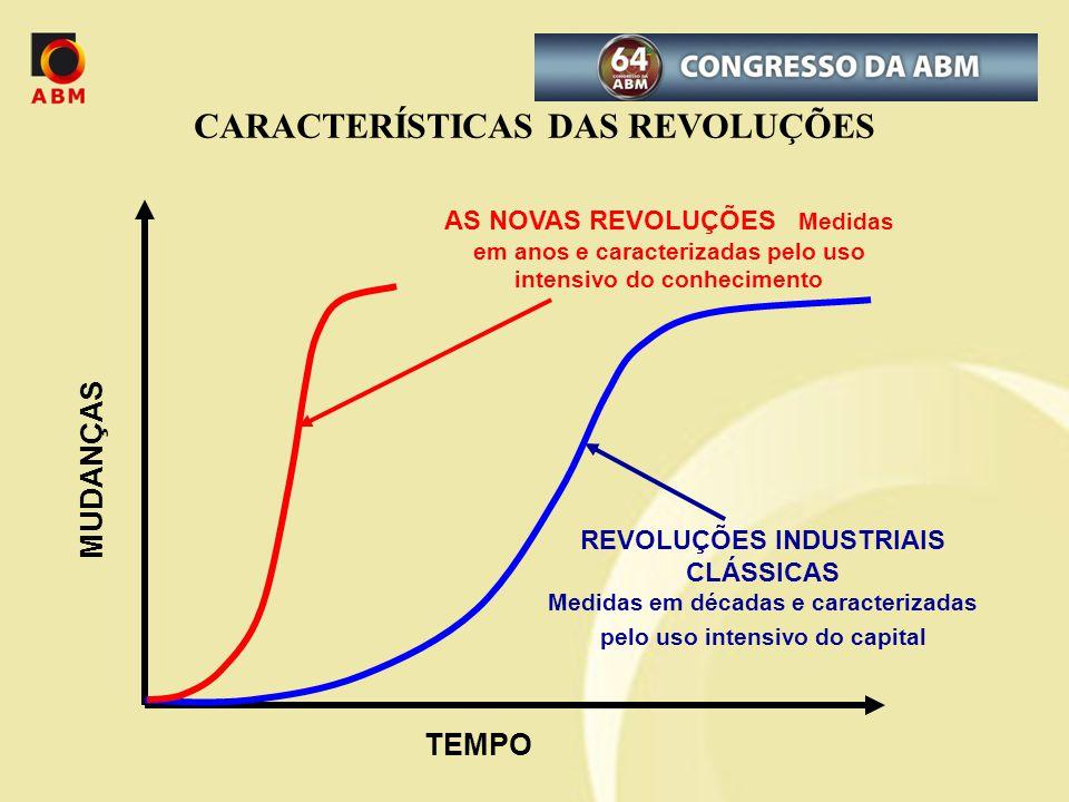 CARACTERÍSTICAS DAS REVOLUÇÕES