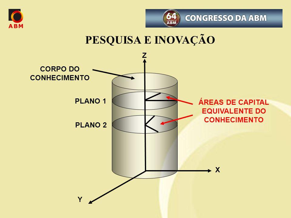 ÁREAS DE CAPITAL EQUIVALENTE DO CONHECIMENTO