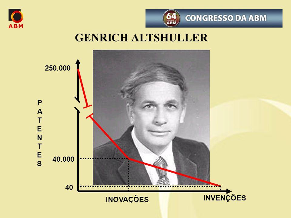 GENRICH ALTSHULLER 250.000 40.000 PATENTES INOVAÇÕES INVENÇÕES 40