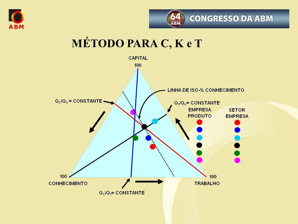 MÉTODO PARA C, K e T