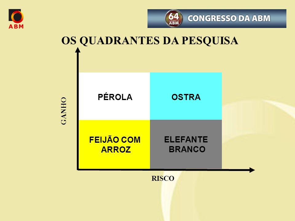 OS QUADRANTES DA PESQUISA