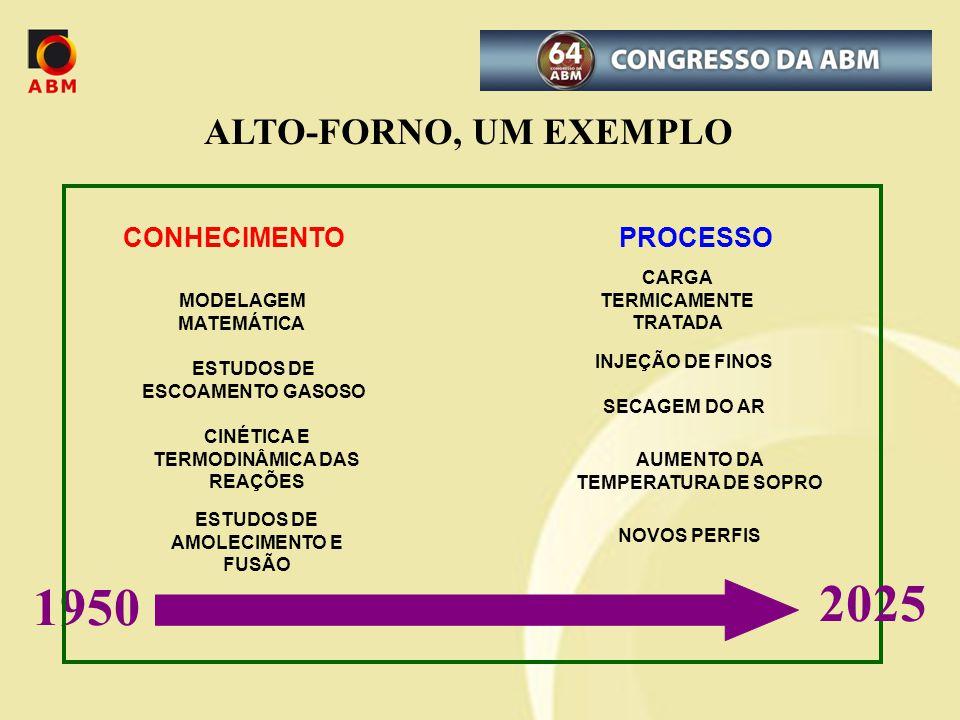 2025 1950 ALTO-FORNO, UM EXEMPLO CONHECIMENTO PROCESSO