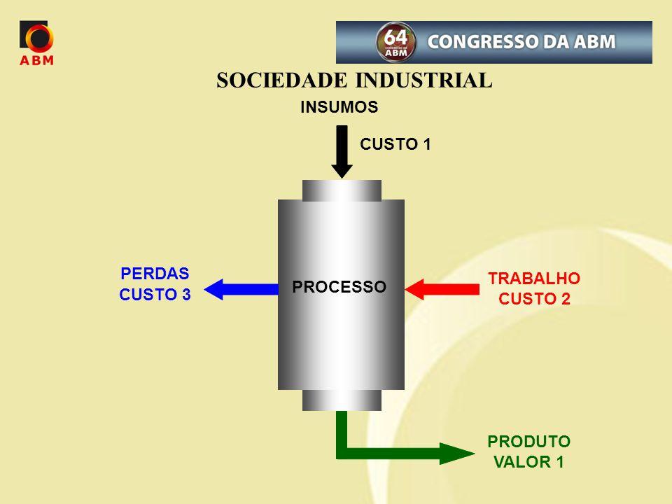 SOCIEDADE INDUSTRIAL INSUMOS CUSTO 1 PERDAS TRABALHO CUSTO 2 PROCESSO