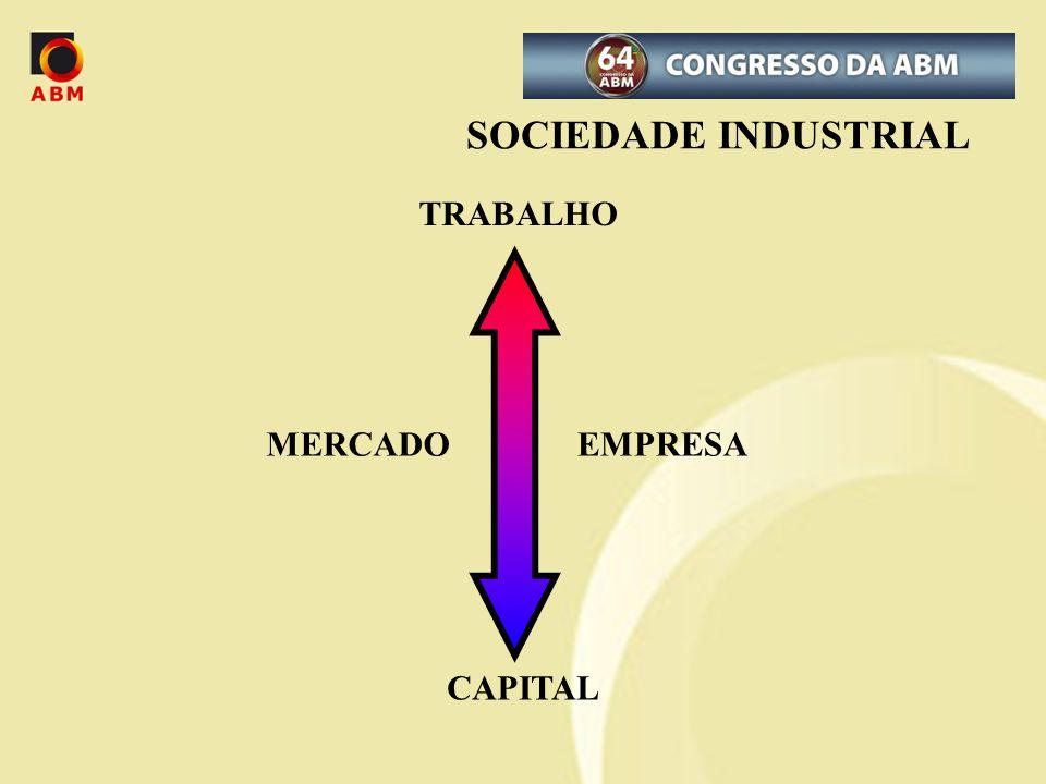 SOCIEDADE INDUSTRIAL TRABALHO MERCADO EMPRESA CAPITAL