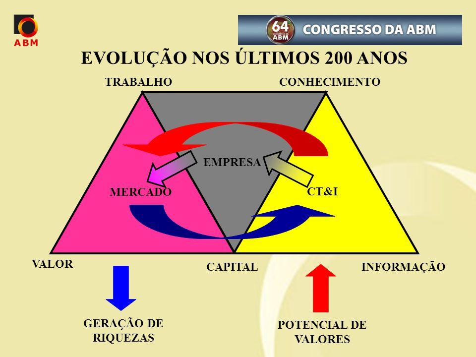 EVOLUÇÃO NOS ÚLTIMOS 200 ANOS