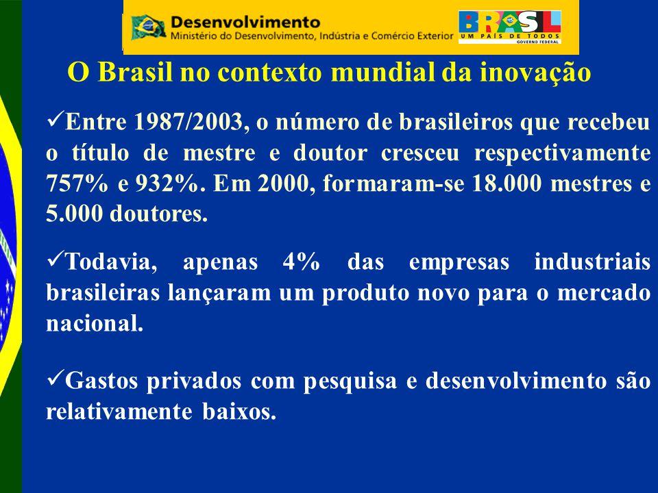 O Brasil no contexto mundial da inovação