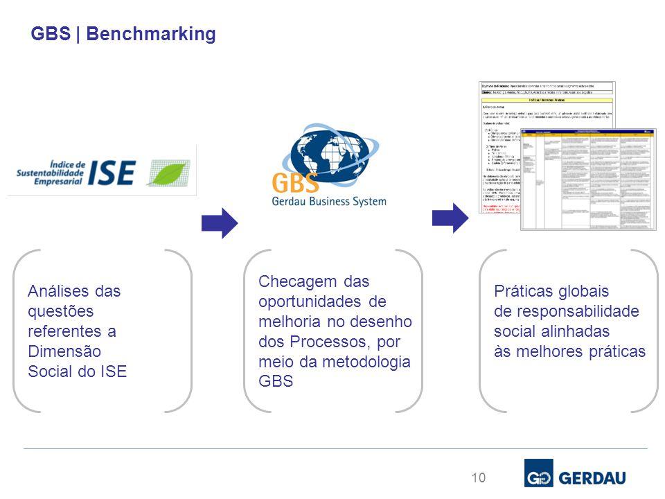 GBS | Benchmarking Análises das questões referentes a Dimensão