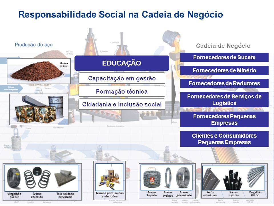 Responsabilidade Social na Cadeia de Negócio