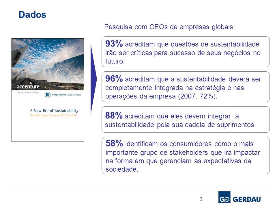 Dados Pesquisa com CEOs de empresas globais:
