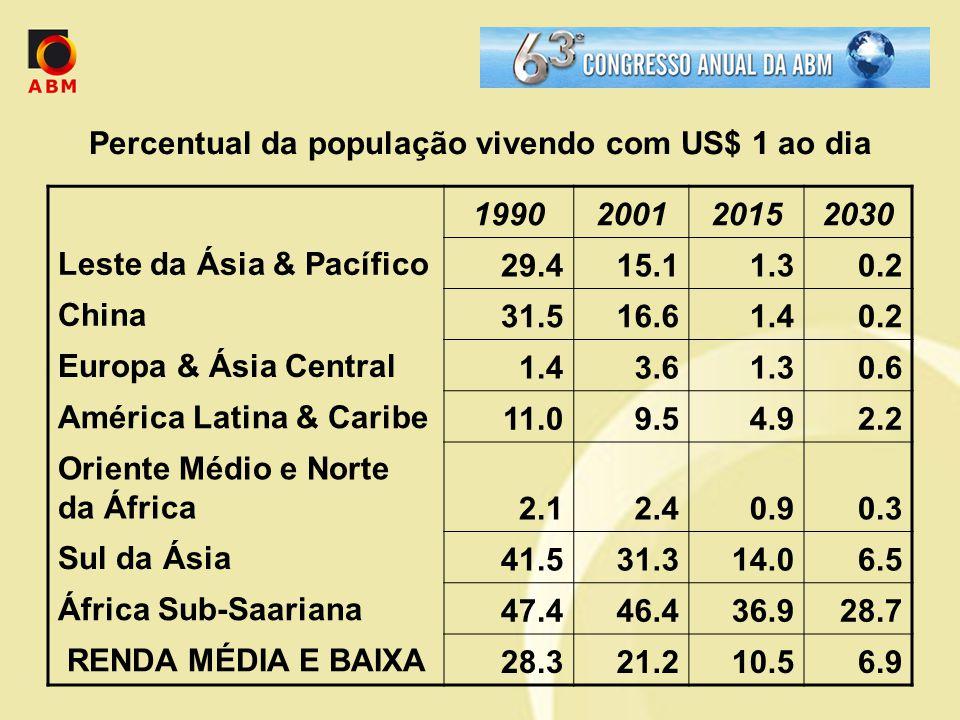 Percentual da população vivendo com US$ 1 ao dia