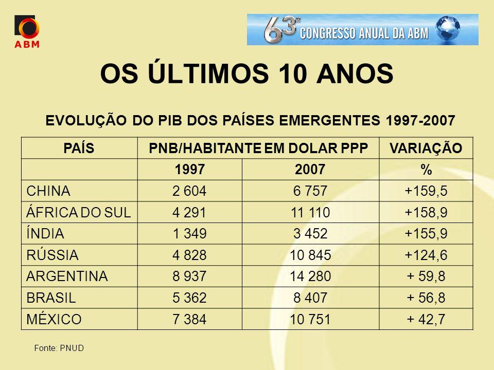 OS ÚLTIMOS 10 ANOS EVOLUÇÃO DO PIB DOS PAÍSES EMERGENTES 1997-2007