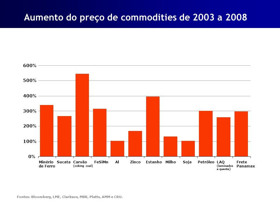 Aumento do preço de commodities de 2003 a 2008