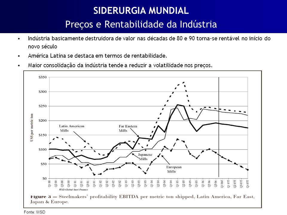 SIDERURGIA MUNDIAL Preços e Rentabilidade da Indústria