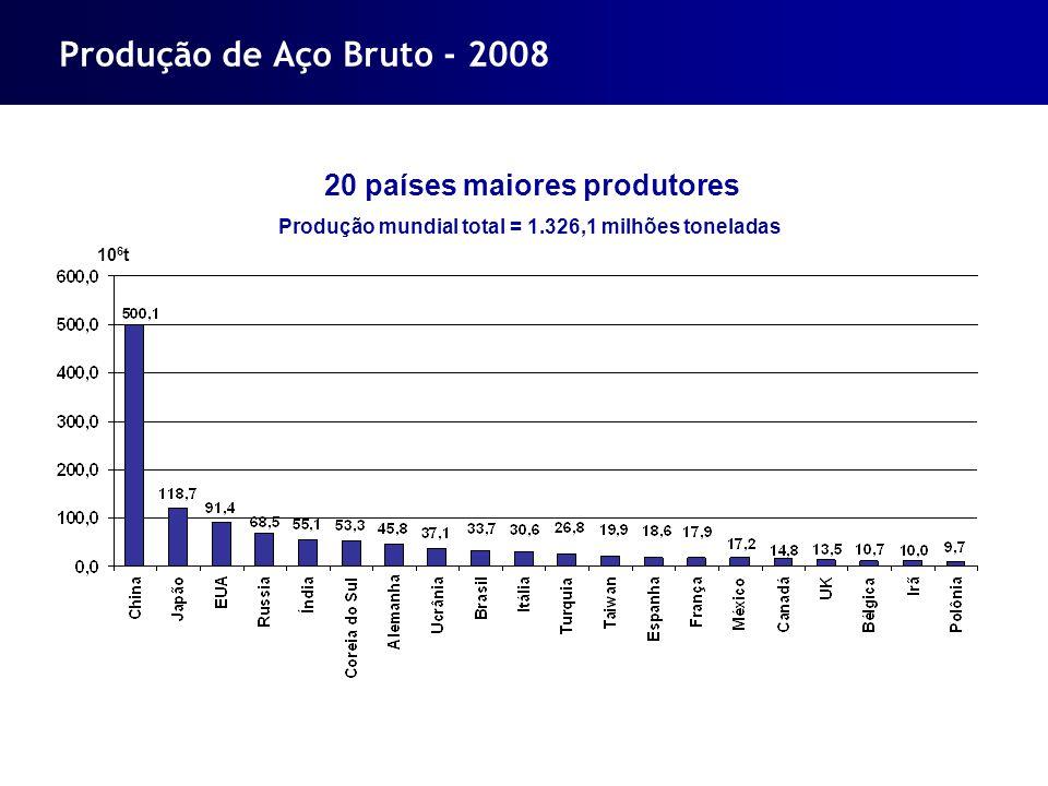 Produção de Aço Bruto - 2008 20 países maiores produtores