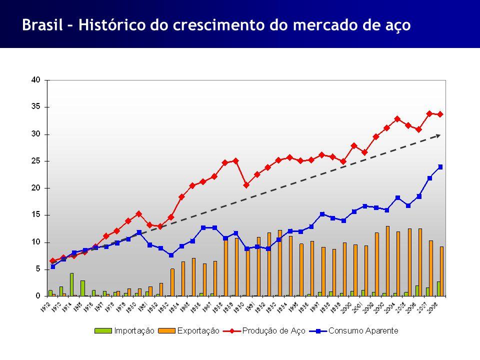 Brasil – Histórico do crescimento do mercado de aço