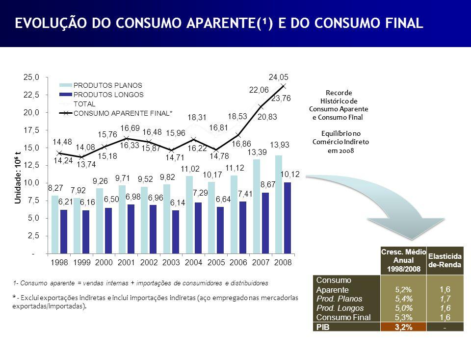 Equilíbrio no Comércio Indireto em 2008