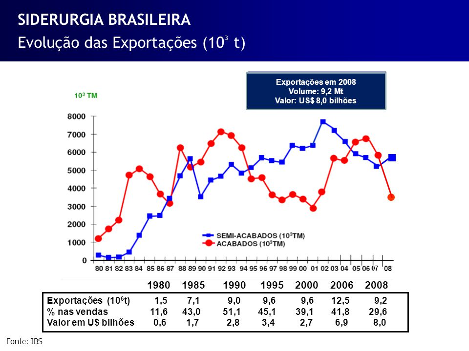 SIDERURGIA BRASILEIRA
