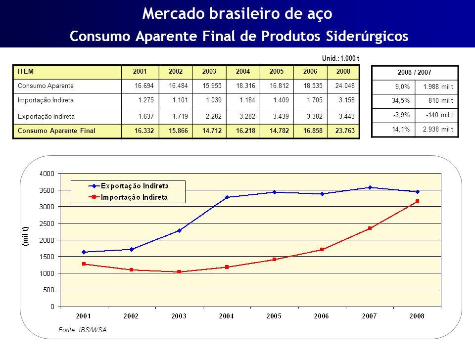 Mercado brasileiro de aço