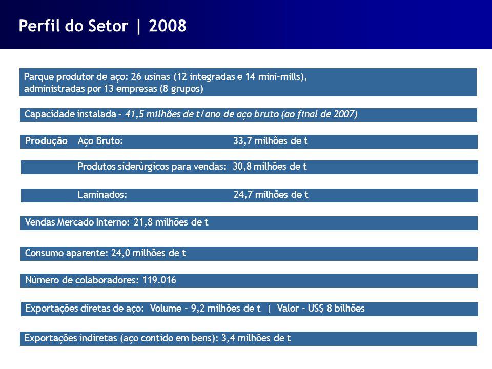 Perfil do Setor | 2008 Parque produtor de aço: 26 usinas (12 integradas e 14 mini-mills), administradas por 13 empresas (8 grupos)