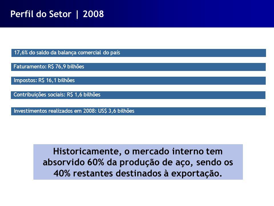 Perfil do Setor | 2008 17,6% do saldo da balança comercial do país. Faturamento: R$ 76,9 bilhões. Impostos: R$ 16,1 bilhões.
