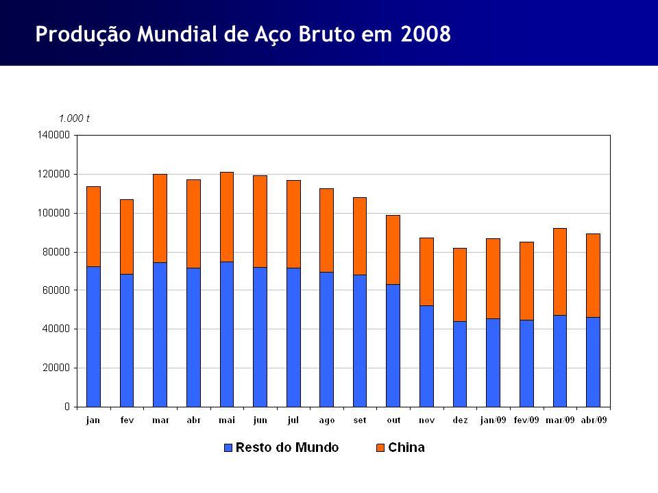 Produção Mundial de Aço Bruto em 2008