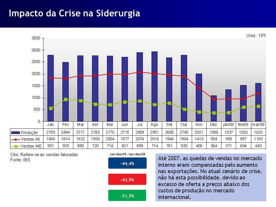 Impacto da Crise na Siderurgia
