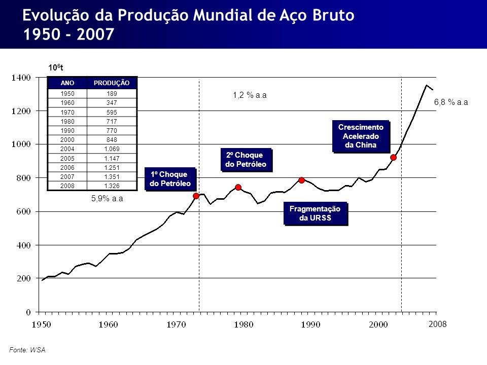 Evolução da Produção Mundial de Aço Bruto 1950 - 2007