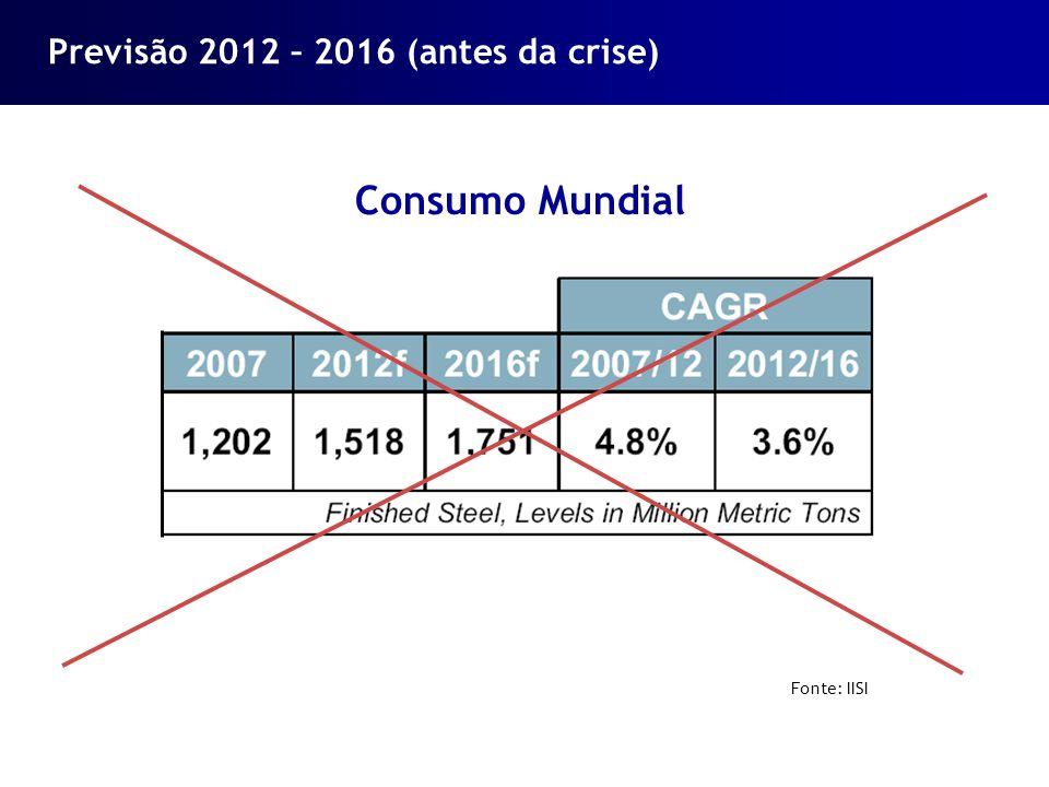 Previsão 2012 – 2016 (antes da crise)
