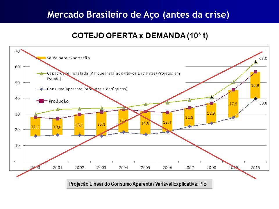 Mercado Brasileiro de Aço (antes da crise)