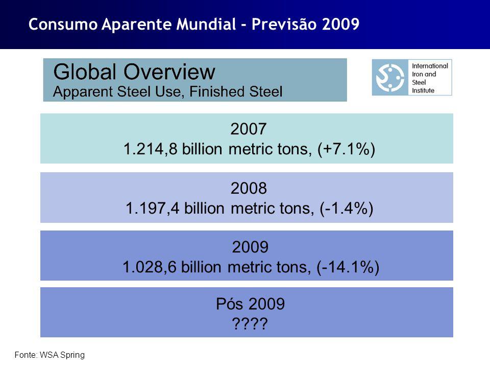 Consumo Aparente Mundial - Previsão 2009