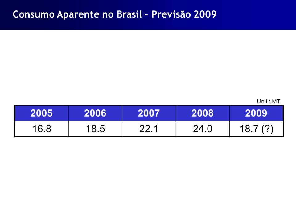Consumo Aparente no Brasil – Previsão 2009