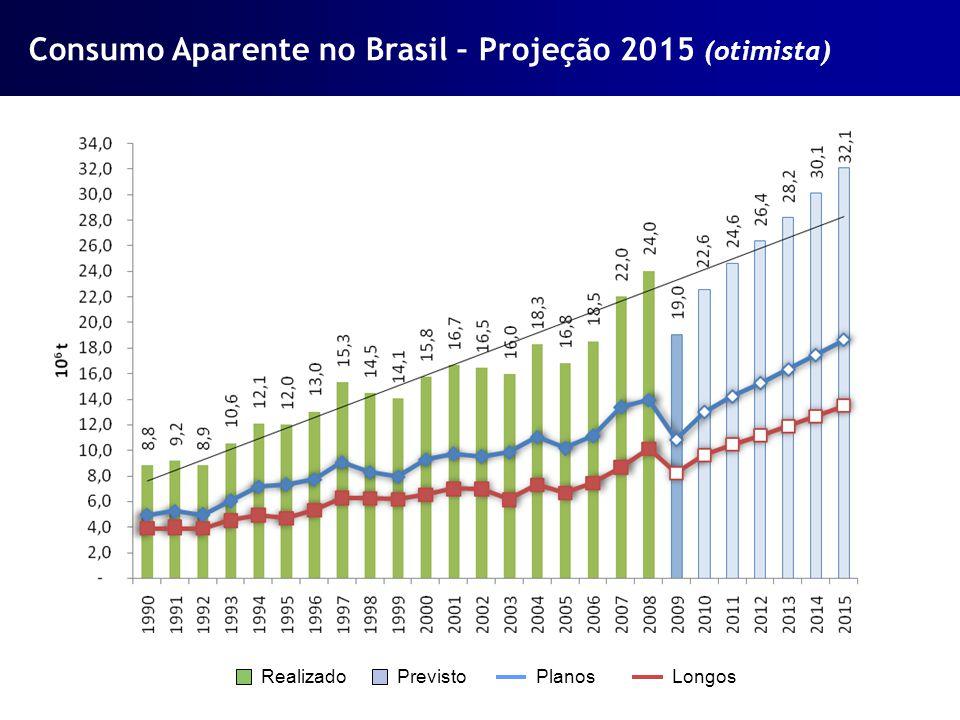 Consumo Aparente no Brasil – Projeção 2015 (otimista)