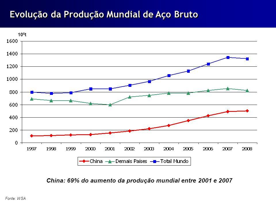 China: 69% do aumento da produção mundial entre 2001 e 2007
