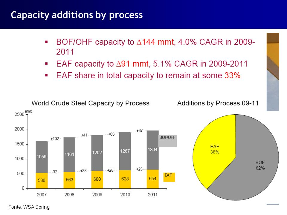 Capacity additions by process