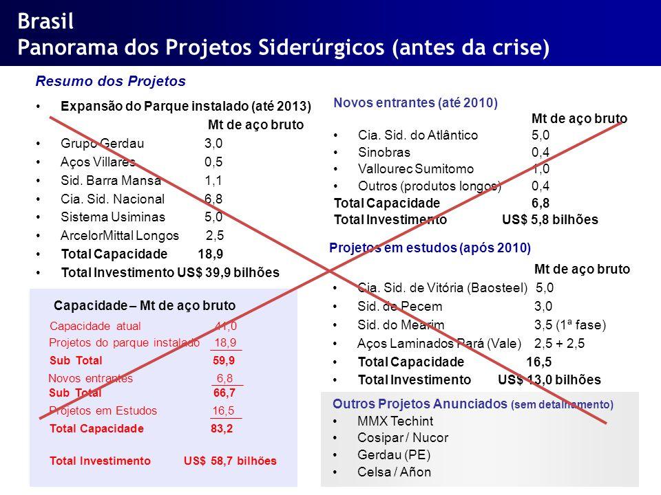 Brasil Panorama dos Projetos Siderúrgicos (antes da crise)