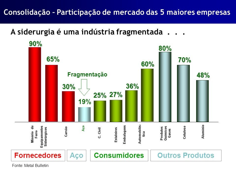 Produtos Químicos Gases
