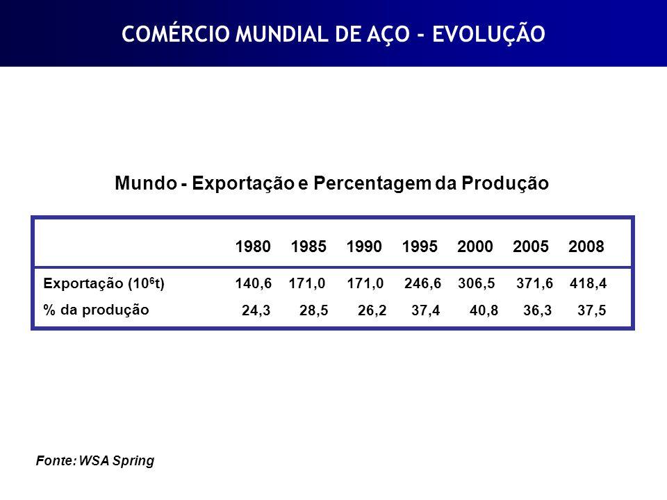 COMÉRCIO MUNDIAL DE AÇO - EVOLUÇÃO