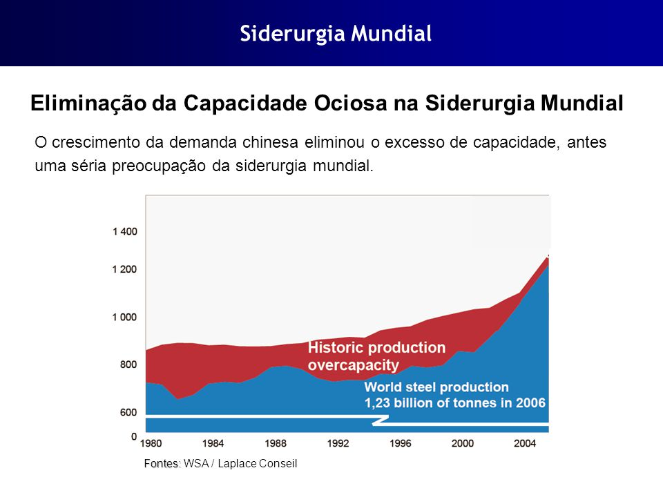 Eliminação da Capacidade Ociosa na Siderurgia Mundial