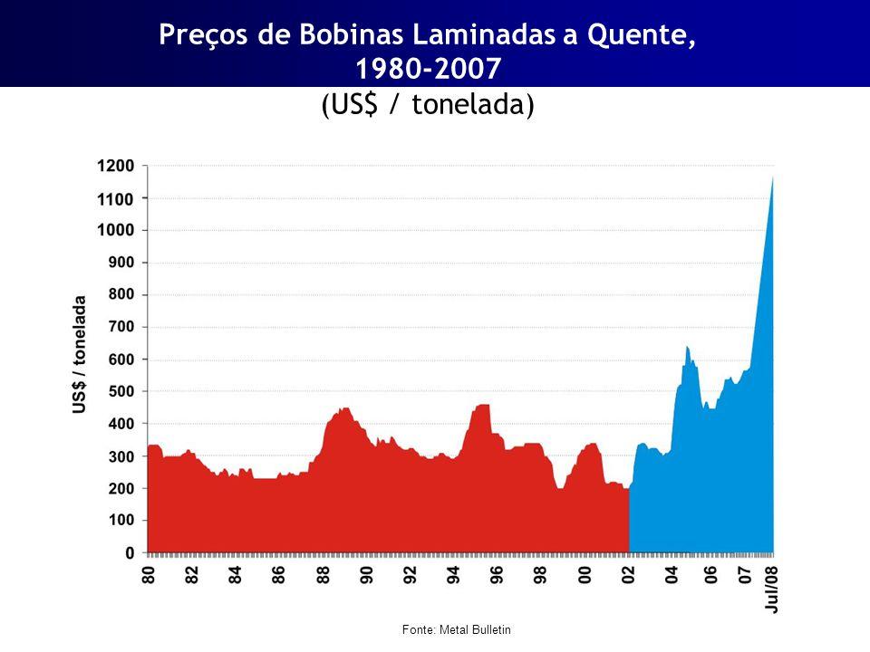 Preços de Bobinas Laminadas a Quente, 1980-2007 (US$ / tonelada)