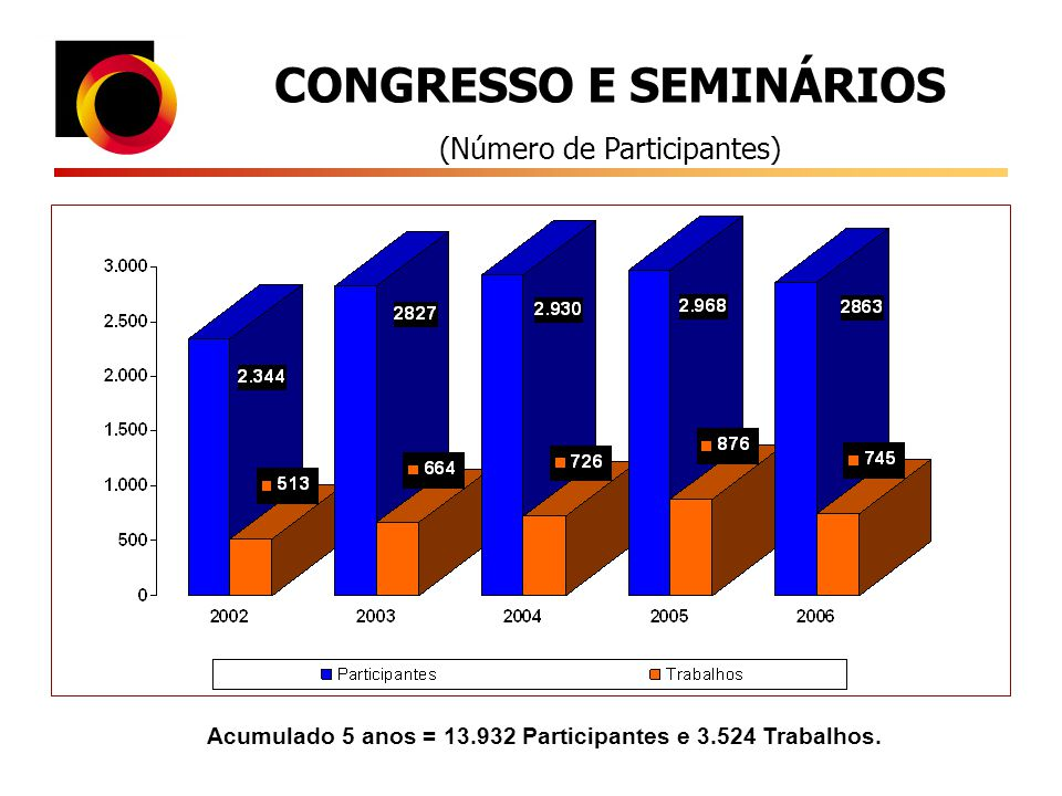 CONGRESSO E SEMINÁRIOS
