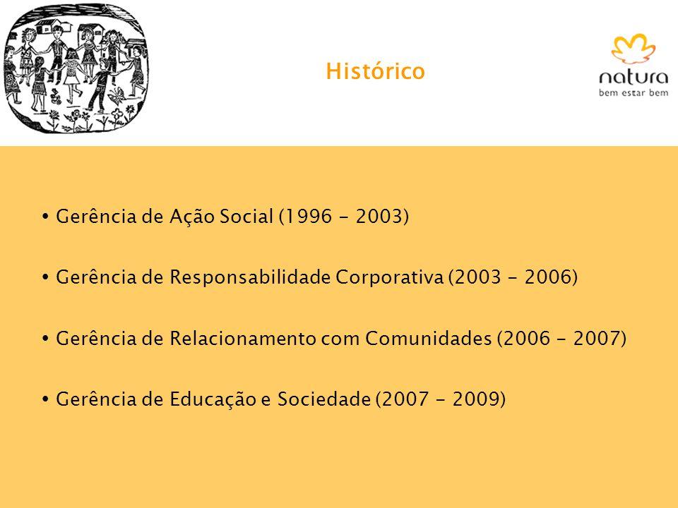 Histórico Gerência de Ação Social (1996 - 2003)