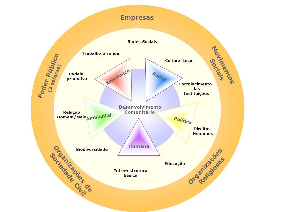 Empresas Movimentos Sociais Poder Público Organizações Organizações da