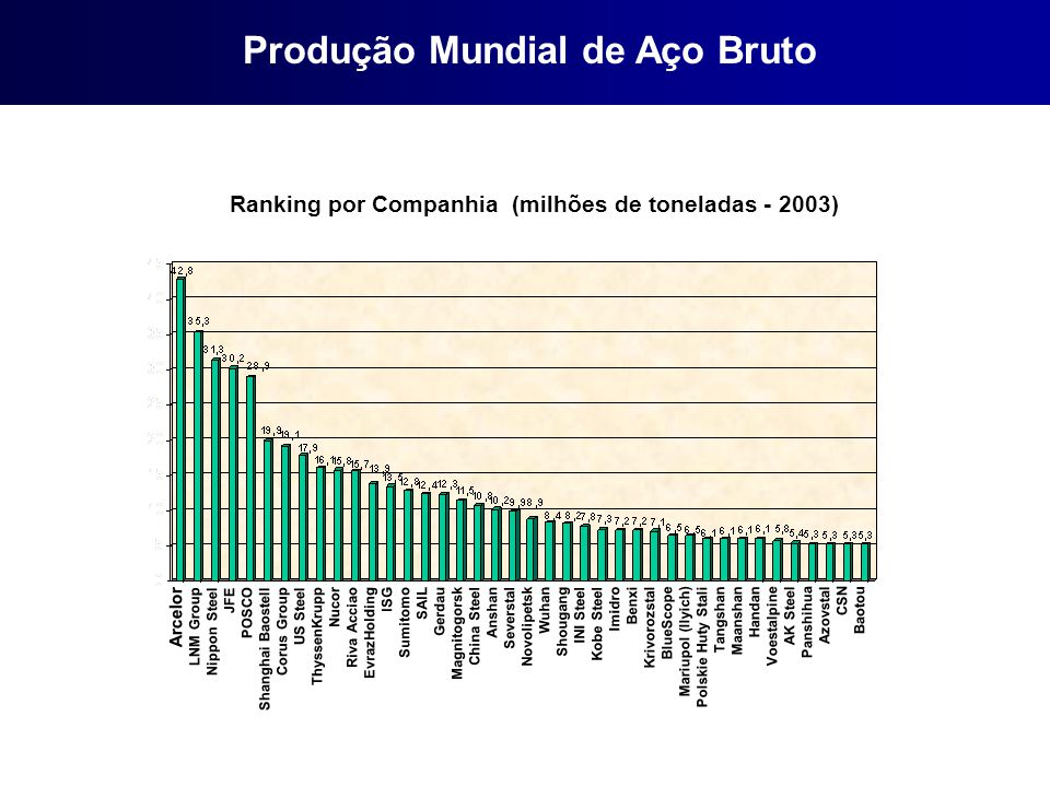 Produção Mundial de Aço Bruto